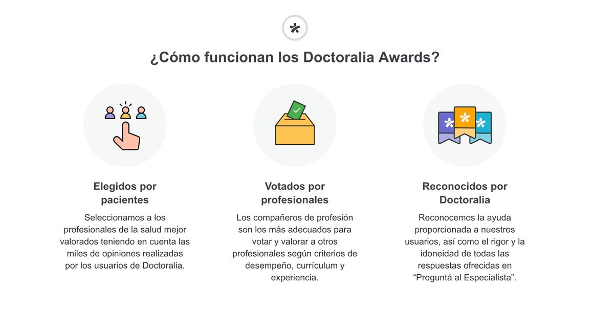 Cómo funcionan los Doctoralia Awards